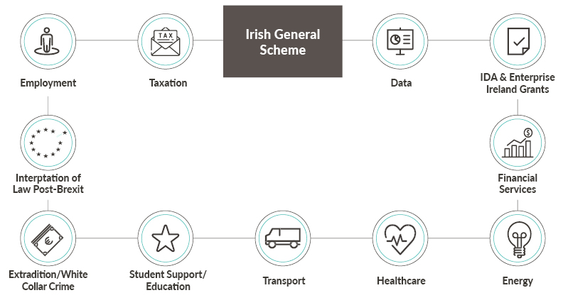 Brexit Irish General Scheme