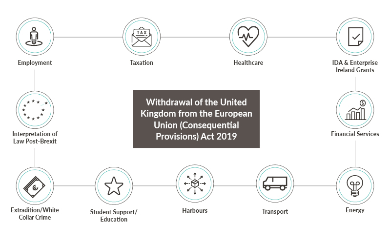 Withdrawal of the United Kingdom from the European Union (Consequential l Provisions) Act 2019.