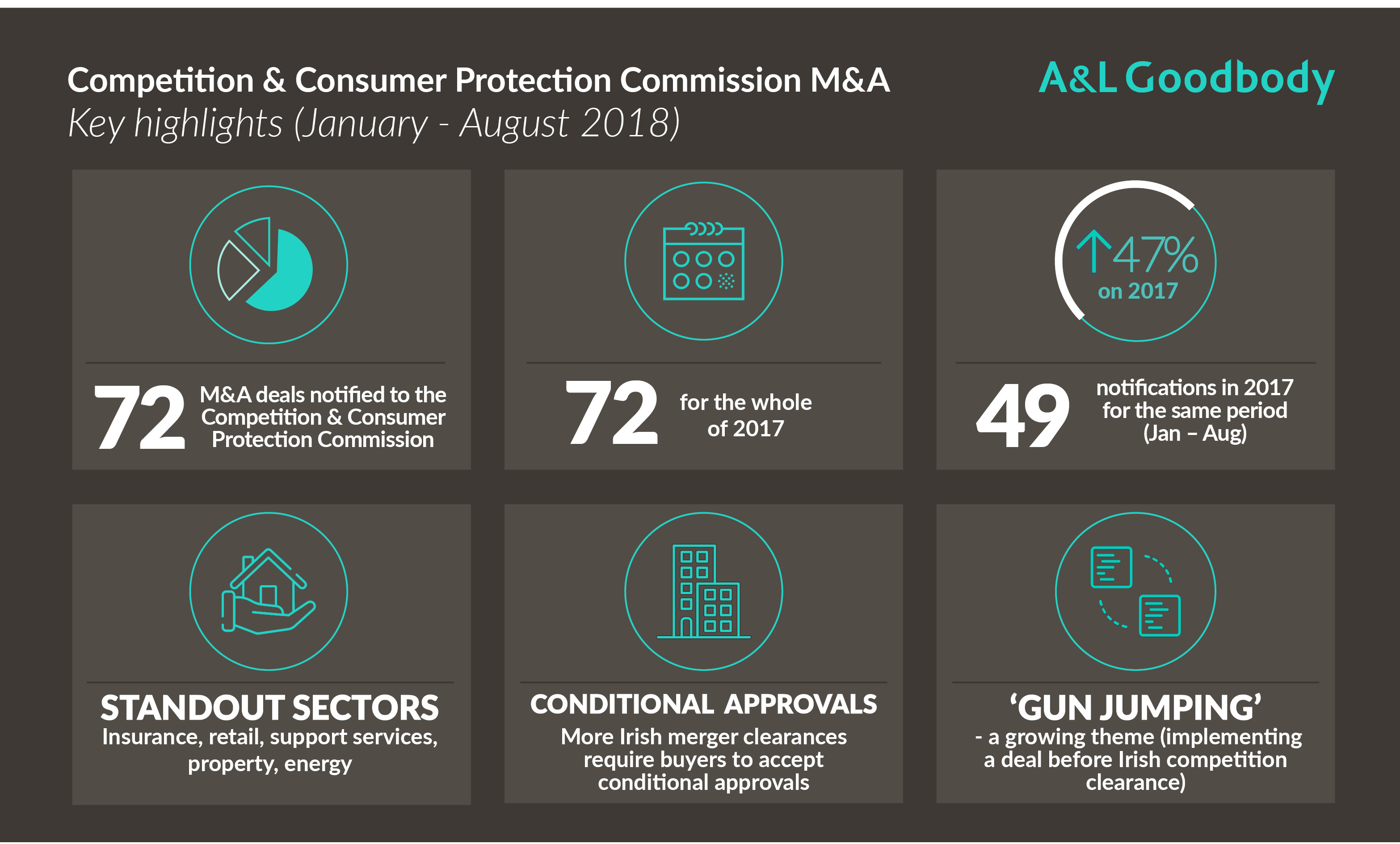 Competition and Consumer Protection Commission M&A Update (1 January