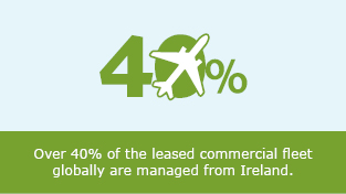Over 40% of the leased commercial fleet globally are managed from Ireland