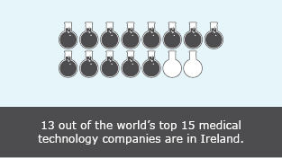13 out of the worlds top 15 medical technology companies are in Ireland