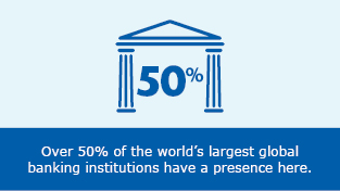 Over 50% of the worlds largest global banking institutions have a presence here