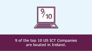 9 of the top 10 US ICT Companies are located in Ireland